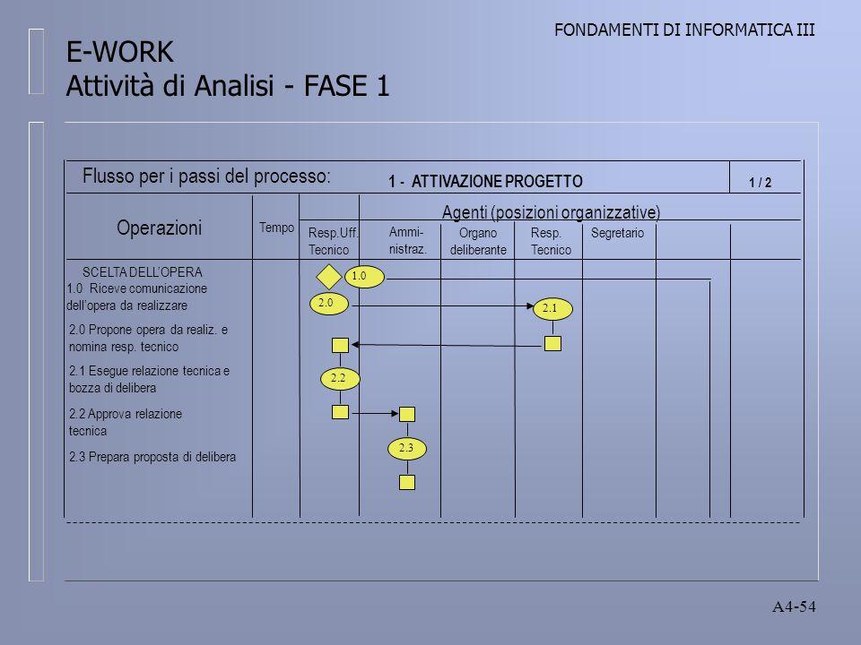 FONDAMENTI DI INFORMATICA III A4-54 1 - ATTIVAZIONE PROGETTO Resp.Uff.