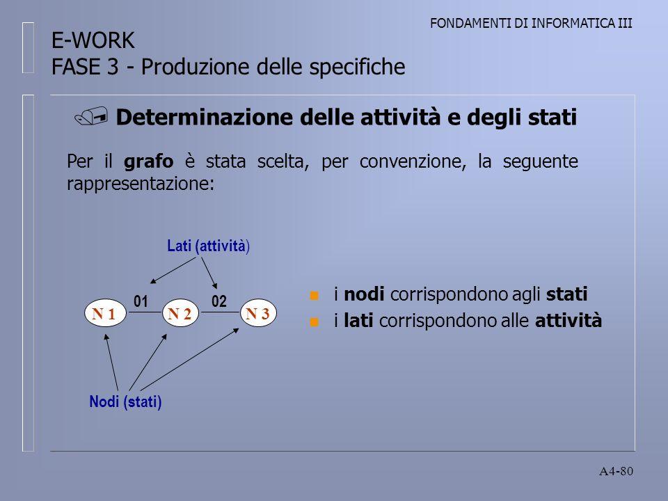 FONDAMENTI DI INFORMATICA III A4-80 n i nodi corrispondono agli stati n i lati corrispondono alle attività Per il grafo è stata scelta, per convenzione, la seguente rappresentazione: N 3 Nodi (stati) N 2N 1 0102 Lati (attività ) Determinazione delle attività e degli stati E-WORK FASE 3 - Produzione delle specifiche
