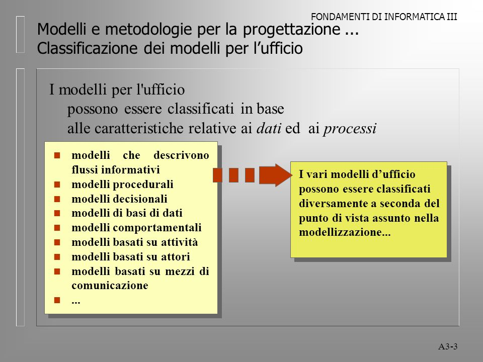 FONDAMENTI DI INFORMATICA III A3-3 Modelli e metodologie per la progettazione...
