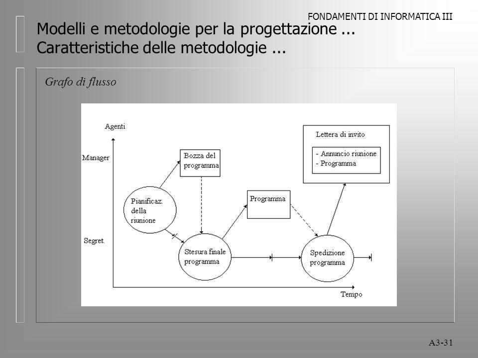 FONDAMENTI DI INFORMATICA III A3-31 Modelli e metodologie per la progettazione...