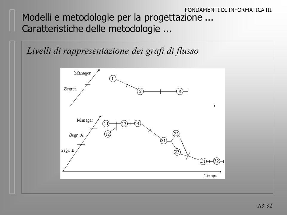 FONDAMENTI DI INFORMATICA III A3-32 Modelli e metodologie per la progettazione...