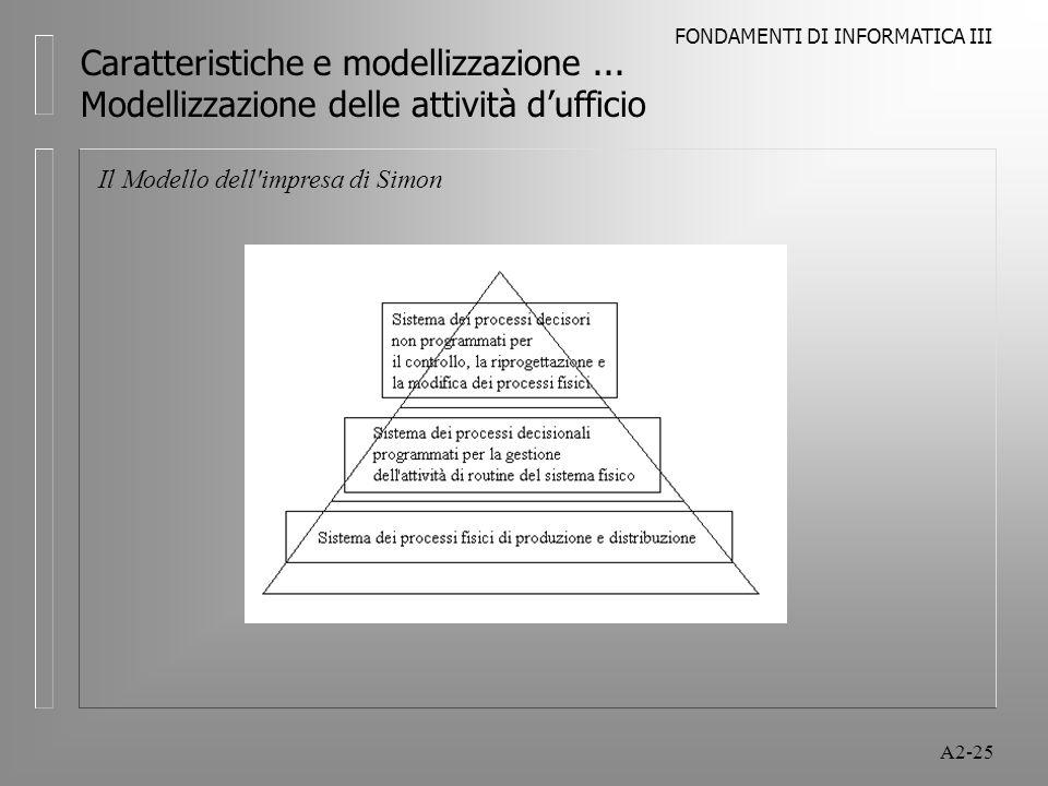 FONDAMENTI DI INFORMATICA III A2-25 Caratteristiche e modellizzazione... Modellizzazione delle attività dufficio Il Modello dell'impresa di Simon
