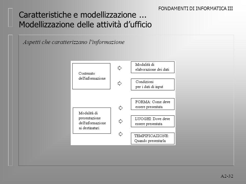 FONDAMENTI DI INFORMATICA III A2-32 Caratteristiche e modellizzazione... Modellizzazione delle attività dufficio Aspetti che caratterizzano l'informaz