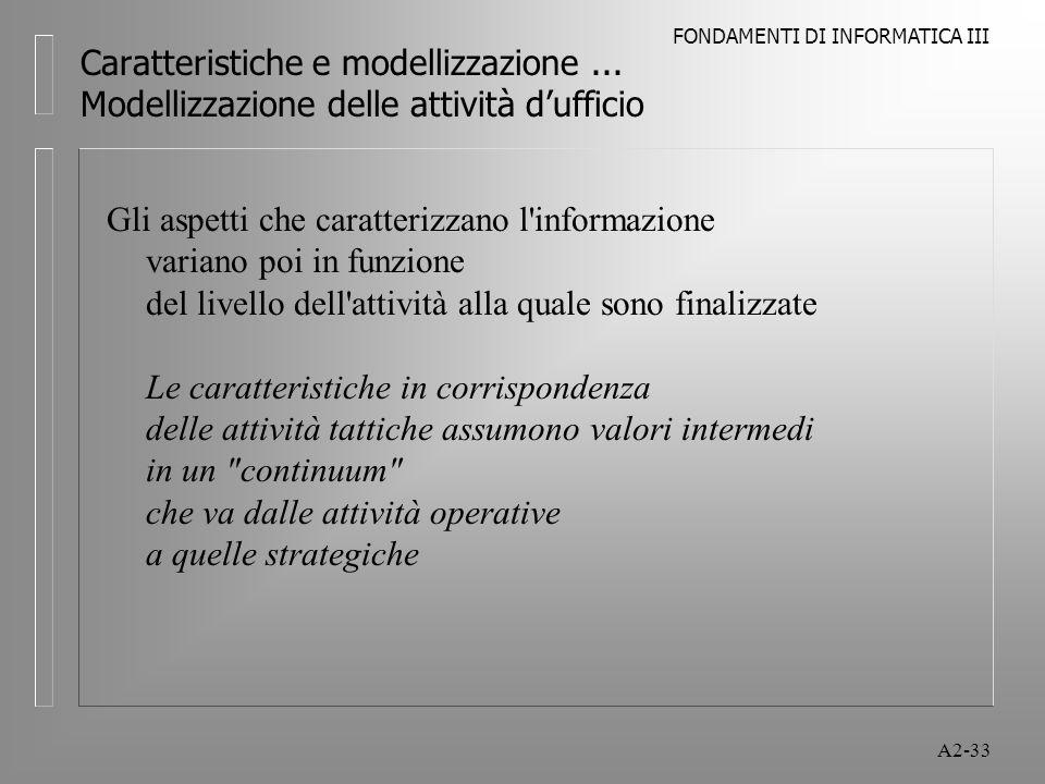 FONDAMENTI DI INFORMATICA III A2-33 Caratteristiche e modellizzazione... Modellizzazione delle attività dufficio Gli aspetti che caratterizzano l'info