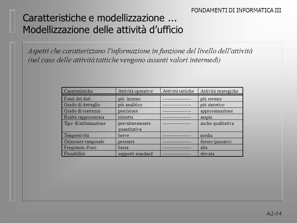 FONDAMENTI DI INFORMATICA III A2-34 Caratteristiche e modellizzazione... Modellizzazione delle attività dufficio Aspetti che caratterizzano l'informaz