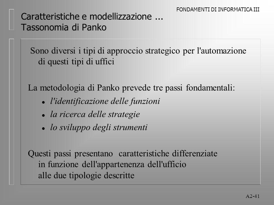 FONDAMENTI DI INFORMATICA III A2-41 Caratteristiche e modellizzazione... Tassonomia di Panko Sono diversi i tipi di approccio strategico per l'automaz