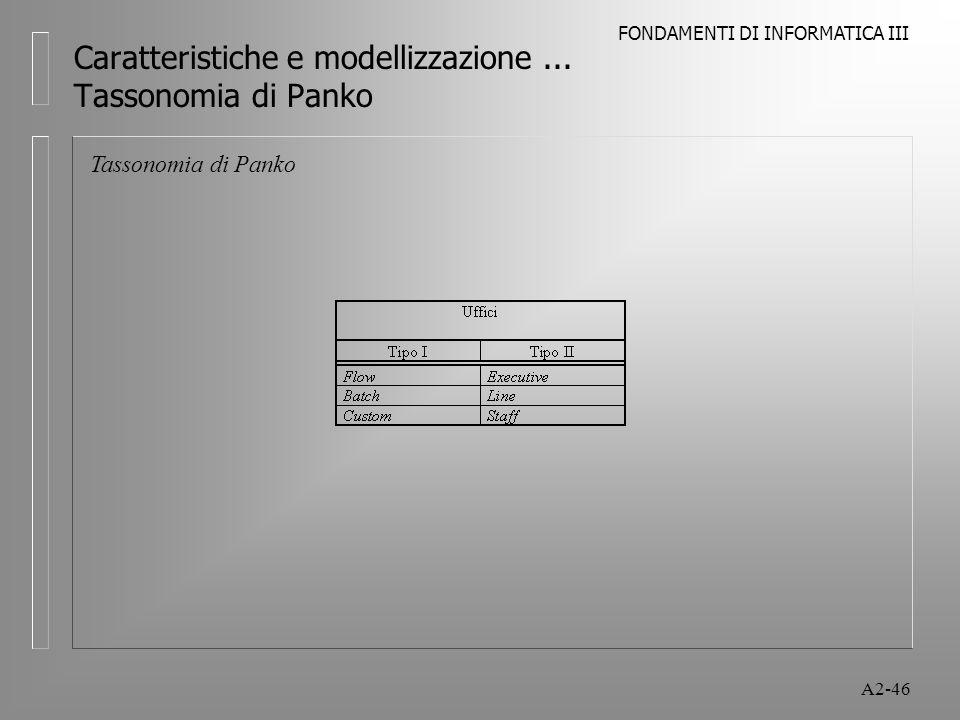 FONDAMENTI DI INFORMATICA III A2-46 Caratteristiche e modellizzazione... Tassonomia di Panko Tassonomia di Panko