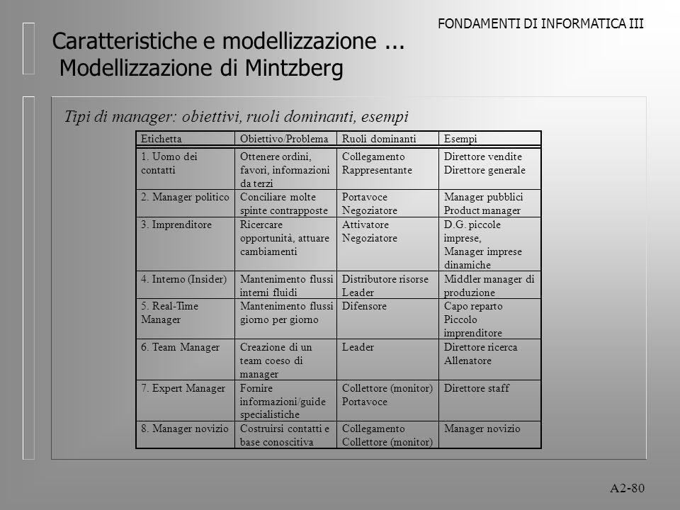 FONDAMENTI DI INFORMATICA III A2-80 Caratteristiche e modellizzazione... Modellizzazione di Mintzberg Tipi di manager: obiettivi, ruoli dominanti, ese