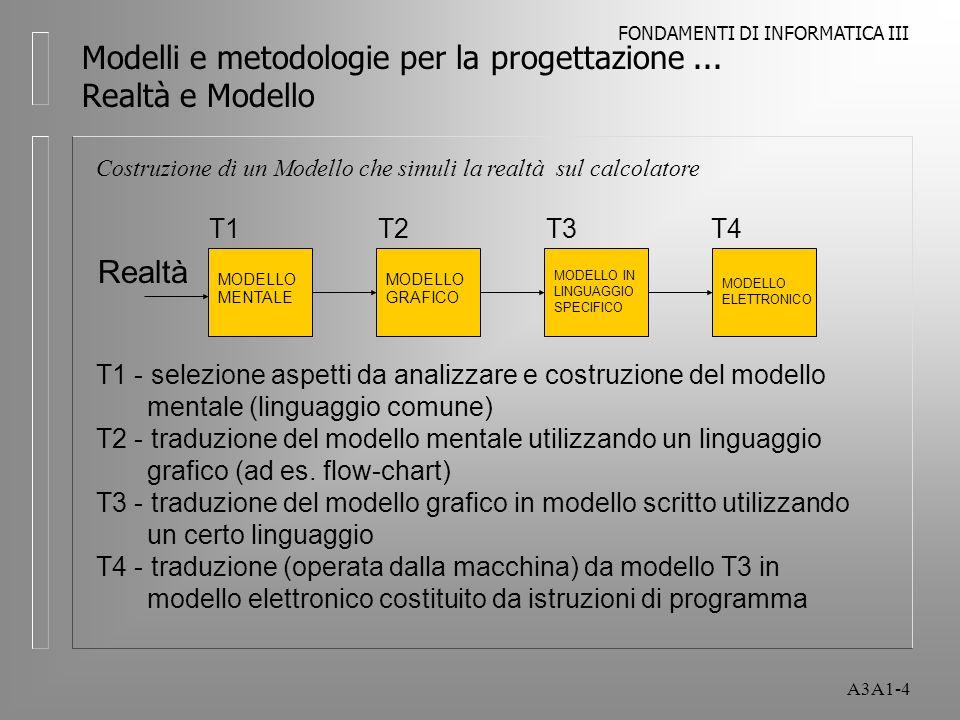 FONDAMENTI DI INFORMATICA III A3A1-5 Metodologia Modo operativo di affrontare i problemi che contiene una serie di prescrizioni duso dei modelli di analisi ritenuti appropriati Nel nostro caso lapplicazione della metodologia prevede la capacità di valersi di modelli come strumenti di analisi ed intervento organizzativo Modelli e metodologie per la progettazione...