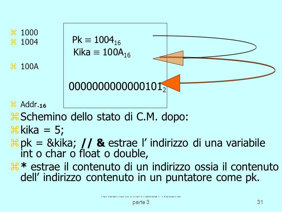 fondamenti informatica1 Nettuno parte 331 1 z1000 z1004 z100A zAddr. 16 C.M. zSchemino dello stato di C.M. dopo: zkika = 5; zpk = &kika; // & estrae l