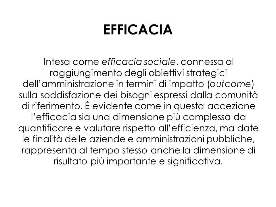 EFFICACIA Intesa come efficacia sociale, connessa al raggiungimento degli obiettivi strategici dellamministrazione in termini di impatto (outcome) sul