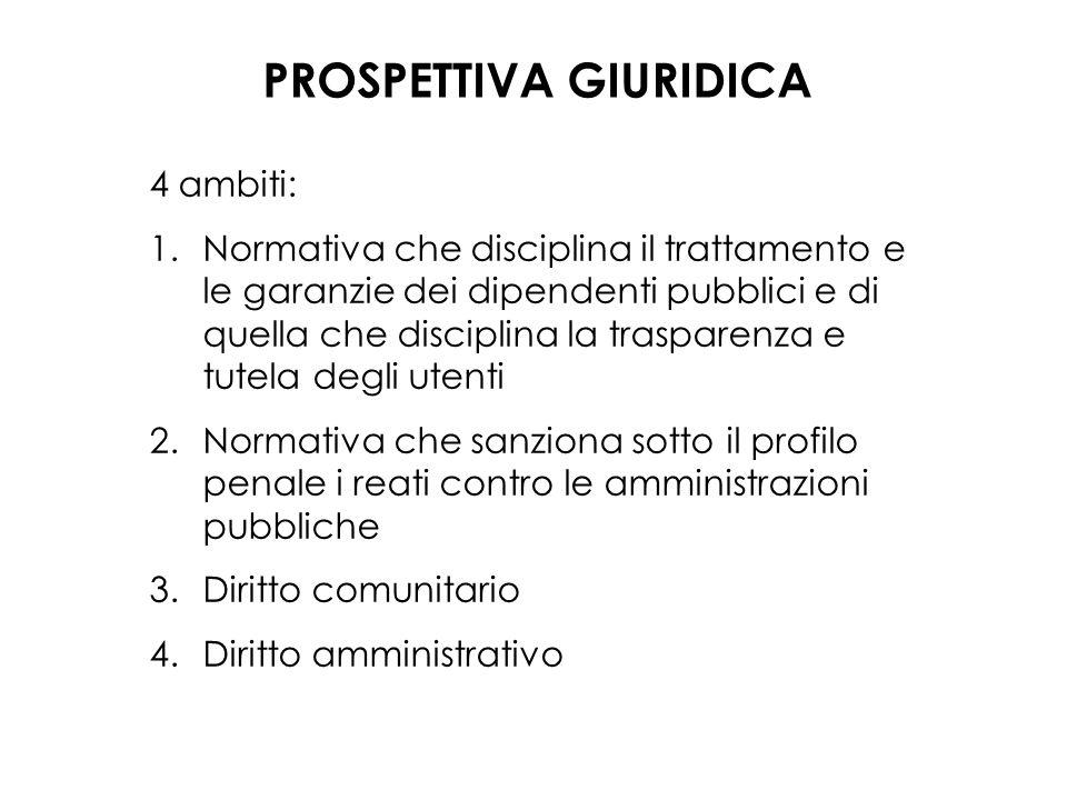 PROSPETTIVA GIURIDICA 4 ambiti: 1.Normativa che disciplina il trattamento e le garanzie dei dipendenti pubblici e di quella che disciplina la traspare