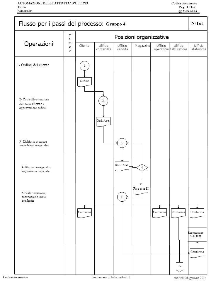 AUTOMAZIONE DELLE ATTIVITA DUFFICIO Codice documento Titolo Pag. 1 / Tot Sottotitolo gg Mese aaaa Operazioni Posizioni organizzative TempoTempo Flusso
