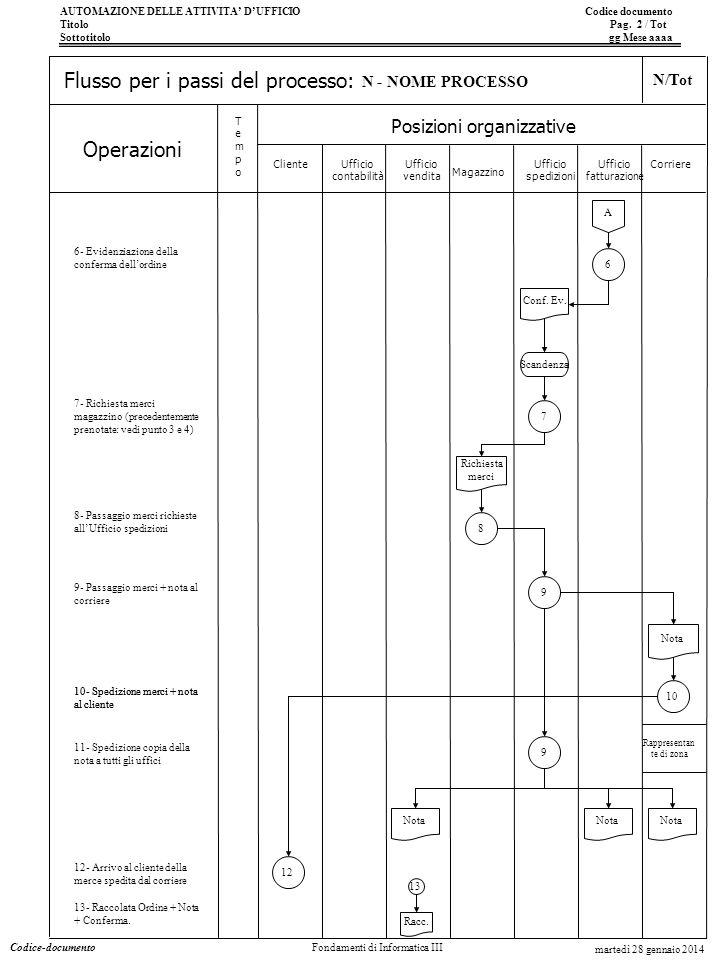 AUTOMAZIONE DELLE ATTIVITA DUFFICIO Codice documento Titolo Pag. 2 / Tot Sottotitolo gg Mese aaaa Operazioni Posizioni organizzative TempoTempo Flusso