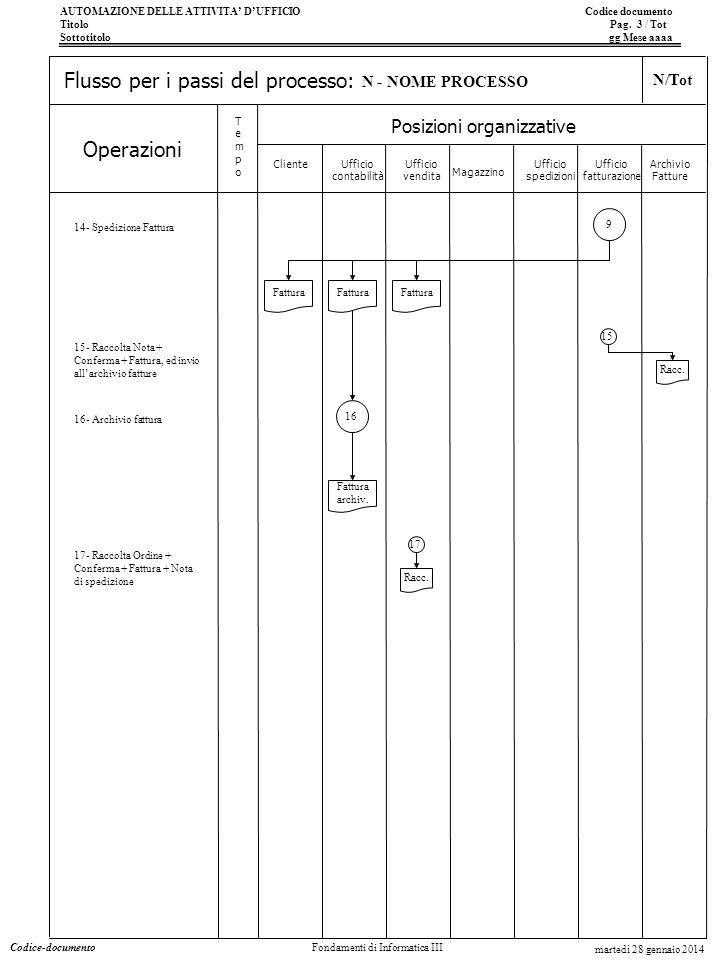 AUTOMAZIONE DELLE ATTIVITA DUFFICIO Codice documento Titolo Pag. 3 / Tot Sottotitolo gg Mese aaaa Operazioni Posizioni organizzative TempoTempo Flusso
