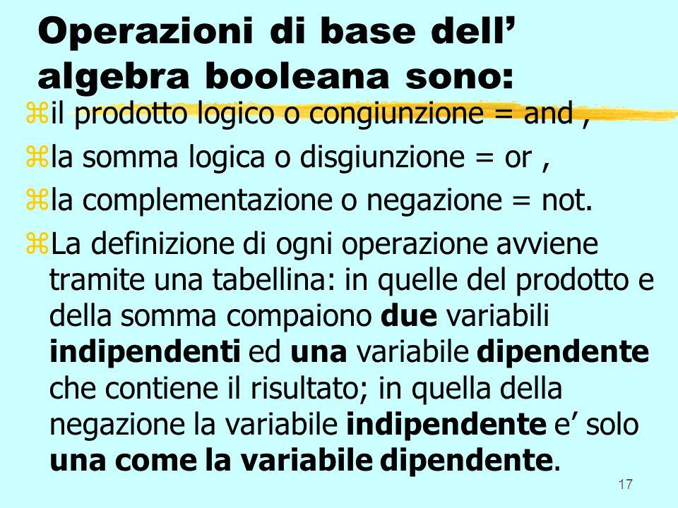 17 Operazioni di base dell algebra booleana sono: zil prodotto logico o congiunzione = and, zla somma logica o disgiunzione = or, zla complementazione