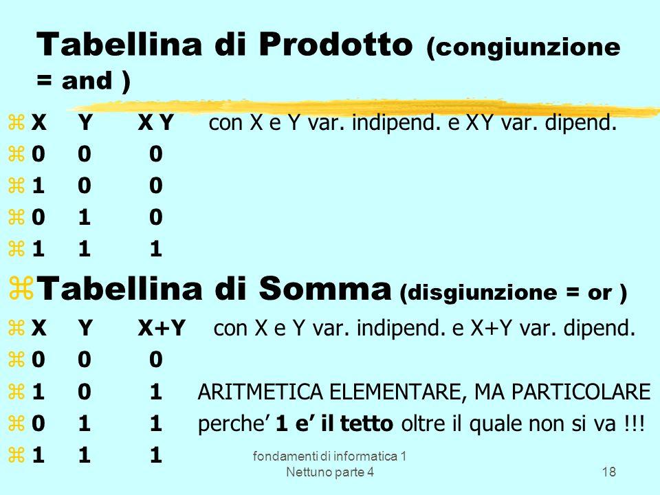 fondamenti di informatica 1 Nettuno parte 418 Tabellina di Prodotto (congiunzione = and ) zX Y X Y con X e Y var. indipend. e X Y var. dipend. z0 0 0