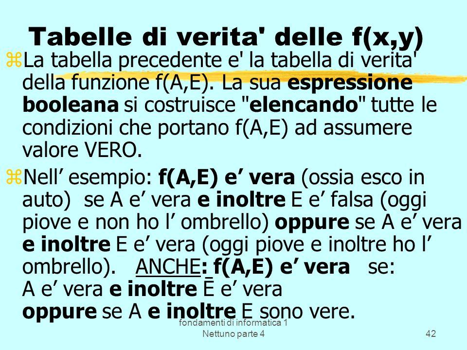 fondamenti di informatica 1 Nettuno parte 442 Tabelle di verita' delle f(x,y) zLa tabella precedente e' la tabella di verita' della funzione f(A,E). L
