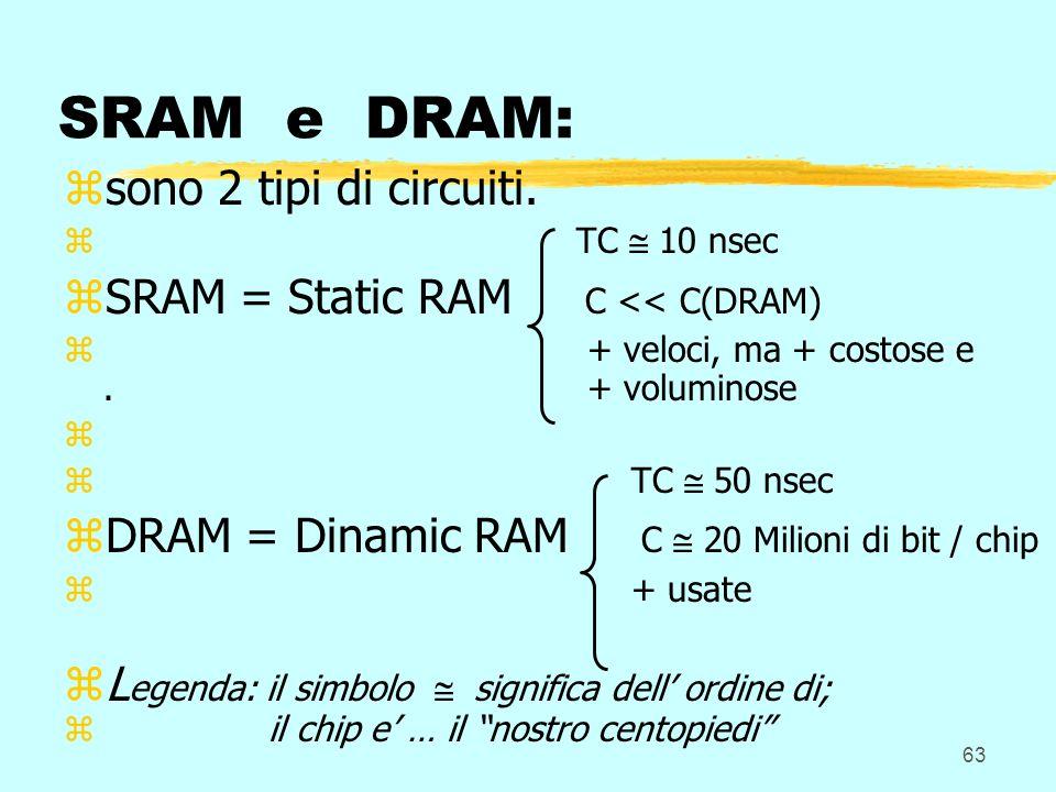 63 SRAM e DRAM: zsono 2 tipi di circuiti. z TC 10 nsec zSRAM = Static RAM C << C(DRAM) z + veloci, ma + costose e. + voluminose z z TC 50 nsec zDRAM =