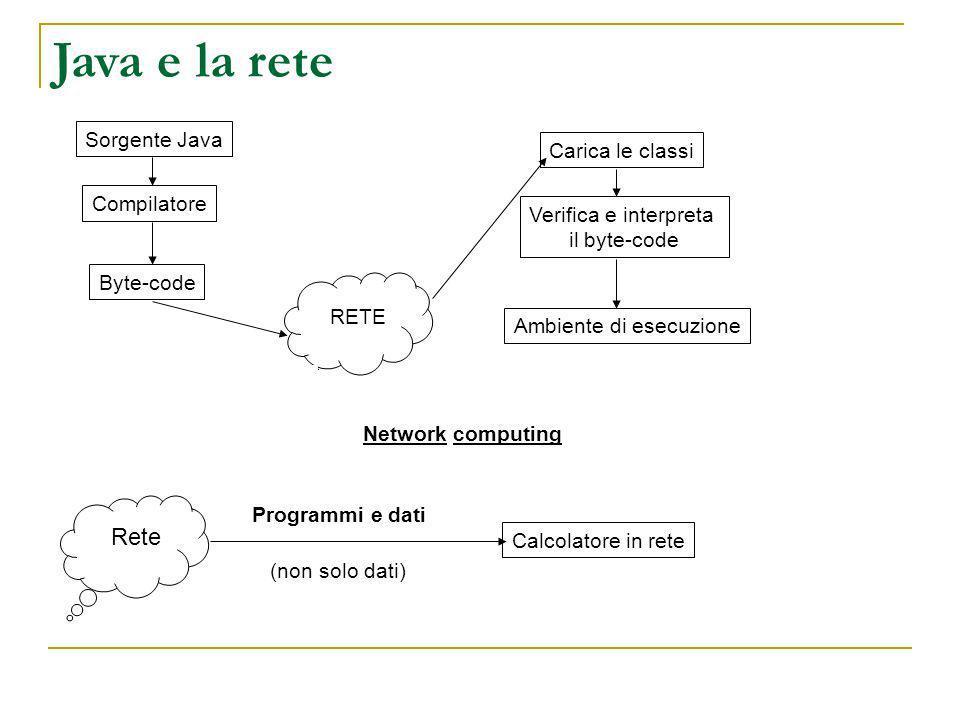 Java e la rete Sorgente Java Compilatore Byte-code RETE Carica le classi Verifica e interpreta il byte-code Ambiente di esecuzione Network computing C