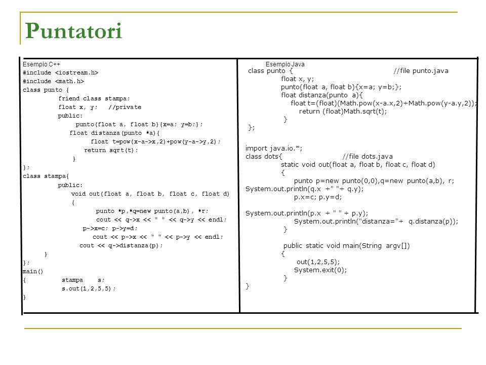 Puntatori Esempio C++Esempio Java #include class punto { friend class stampa; float x, y; //private public: punto(float a, float b){x=a; y=b;}; float distanza(punto *a){ float t=pow(x-a->x,2)+pow(y-a->y,2); return sqrt(t); } }; class stampa{ public: void out(float a, float b, float c, float d) { punto *p,*q=new punto(a,b), *r; cout x y << endl; p->x=c; p->y=d; cout x y << endl; cout distanza(p); } }; main() { stampa s; s.out(1,2,5,5); } import java.io.*; class dots{//file dots.java static void out(float a, float b, float c, float d) { punto p=new punto(0,0),q=new punto(a,b), r; System.out.println(q.x + + q.y); p.x=c; p.y=d; System.out.println(p.x + + p.y); System.out.println( distanza= + q.distanza(p)); } public static void main(String argv[]) { out(1,2,5,5); System.exit(0); } class punto { //file punto.java float x, y; punto(float a, float b){x=a; y=b;}; float distanza(punto a){ float t=(float)(Math.pow(x-a.x,2)+Math.pow(y-a.y,2)); return (float)Math.sqrt(t); } };