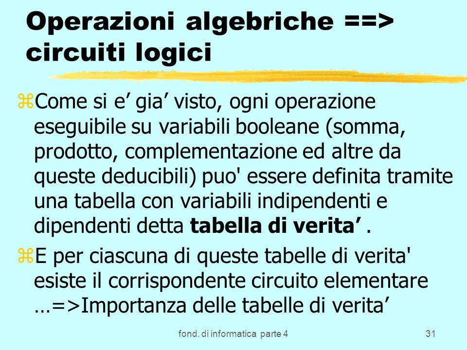 fond. di informatica parte 431 Operazioni algebriche ==> circuiti logici zCome si e gia visto, ogni operazione eseguibile su variabili booleane (somma