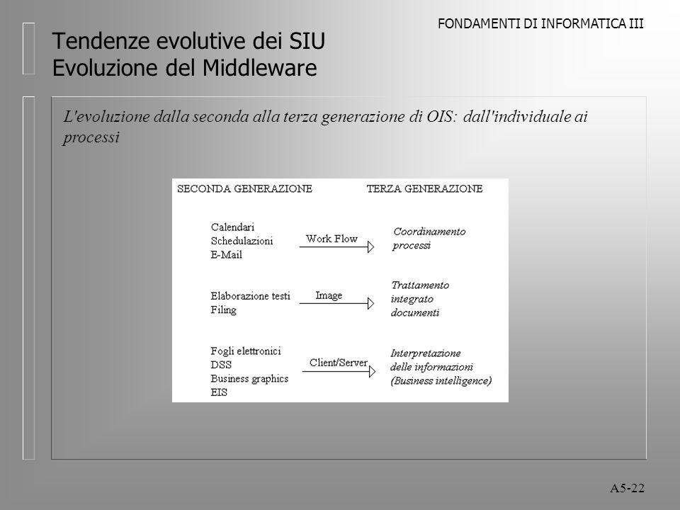 FONDAMENTI DI INFORMATICA III A5-22 Tendenze evolutive dei SIU Evoluzione del Middleware L evoluzione dalla seconda alla terza generazione di OIS: dall individuale ai processi