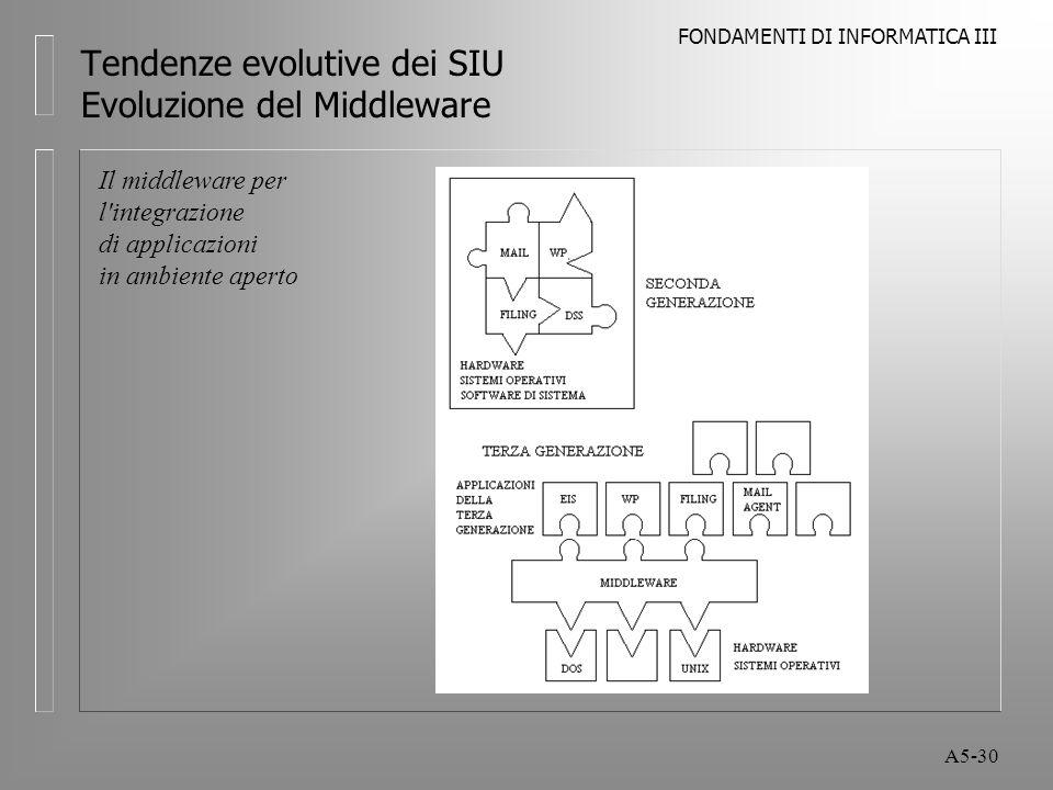 FONDAMENTI DI INFORMATICA III A5-30 Tendenze evolutive dei SIU Evoluzione del Middleware Il middleware per l integrazione di applicazioni in ambiente aperto