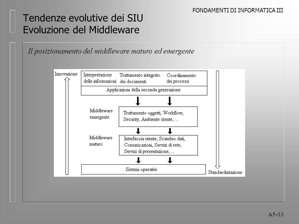 FONDAMENTI DI INFORMATICA III A5-33 Tendenze evolutive dei SIU Evoluzione del Middleware Il posizionamento del middleware maturo ed emergente