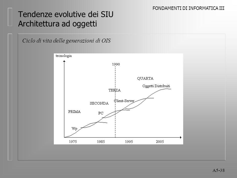 FONDAMENTI DI INFORMATICA III A5-38 Tendenze evolutive dei SIU Architettura ad oggetti Ciclo di vita delle generazioni di OIS