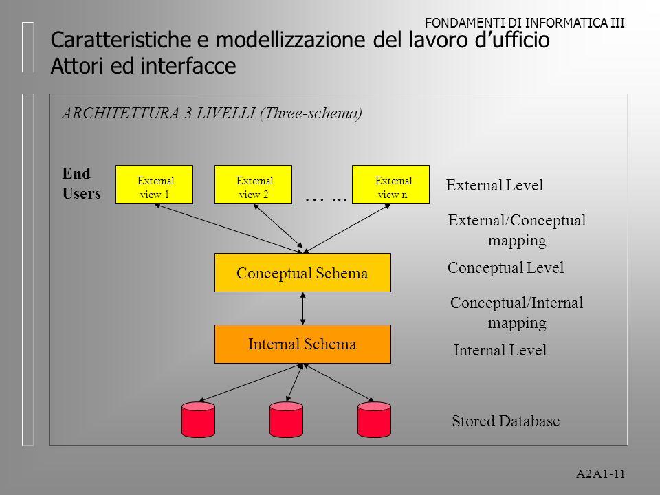 FONDAMENTI DI INFORMATICA III A2A1-11 Caratteristiche e modellizzazione del lavoro dufficio Attori ed interfacce ARCHITETTURA 3 LIVELLI (Three-schema)