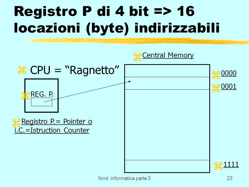 fond. informatica parte 323 Registro P di 4 bit => 16 locazioni (byte) indirizzabili z CPU = Ragnetto z REG. P. z Central Memory z 0000 z 0001 z 1111