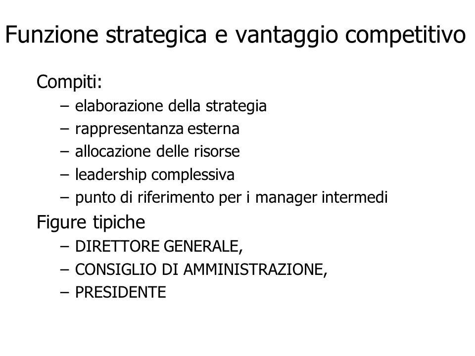 Funzione strategica e vantaggio competitivo Compiti: –elaborazione della strategia –rappresentanza esterna –allocazione delle risorse –leadership comp