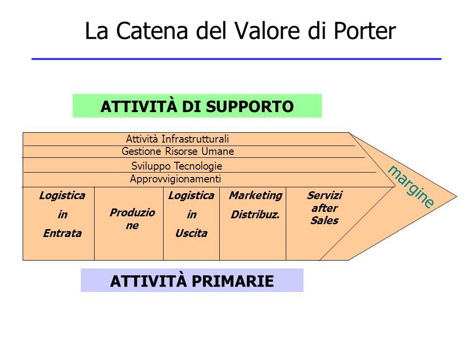 La Catena del Valore di Porter Logistica in Entrata Logistica in Uscita Produzio ne Marketing Distribuz. Servizi after Sales Attività Infrastrutturali