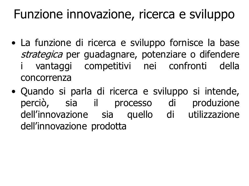 Funzione innovazione, ricerca e sviluppo La funzione di ricerca e sviluppo fornisce la base strategica per guadagnare, potenziare o difendere i vantag