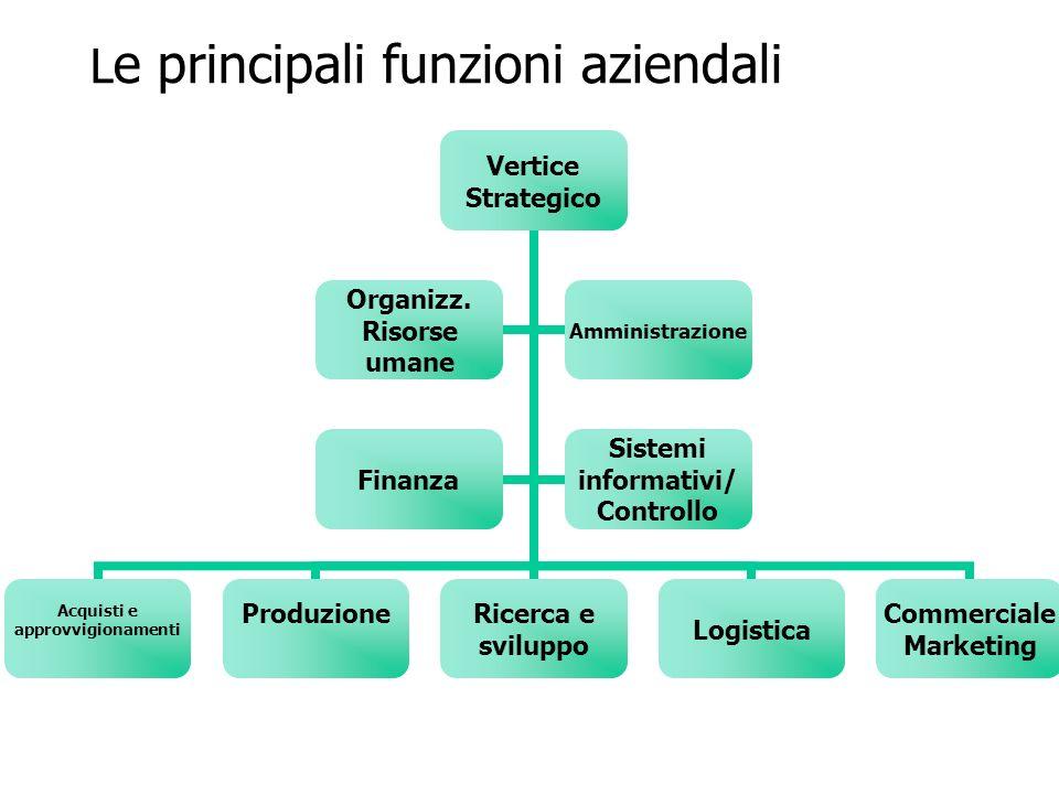 L e principali funzioni aziendali Vertice Strategico Acquisti e approvvigionamenti Produzione Ricerca e sviluppoLogistica Commerciale Marketing Organi