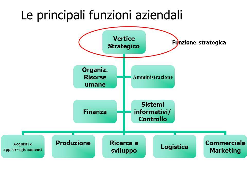 Funzione organizzazione e la gestione delle risorse umane