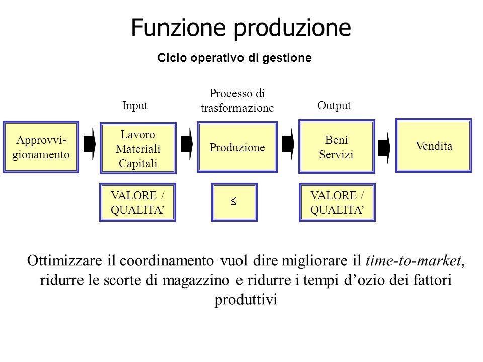 VALORE / QUALITA Beni Servizi Produzione Approvvi- gionamento Lavoro Materiali Capitali Vendita InputOutput Processo di trasformazione Ciclo operativo