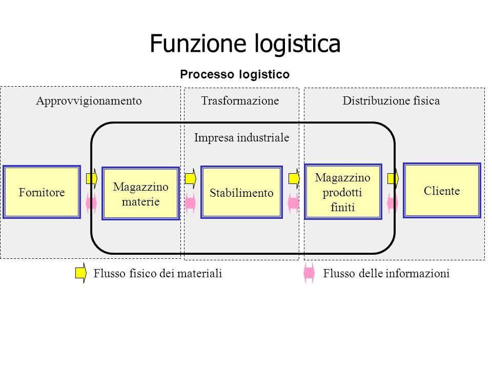 Magazzino prodotti finiti Stabilimento Fornitore Magazzino materie Cliente ApprovvigionamentoDistribuzione fisicaTrasformazione Processo logistico Imp
