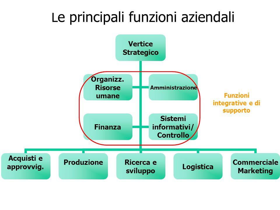 L e principali funzioni aziendali Funzioni integrative e di supporto