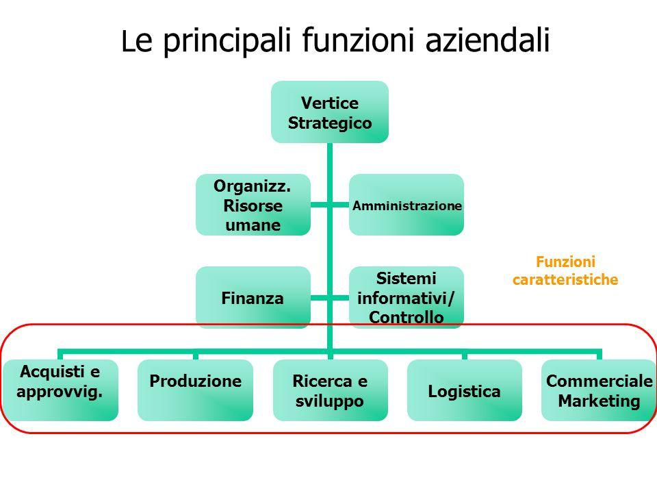Funzione strategica e vantaggio competitivo Vertice Strategico Acquisti e approvvigionamenti Produzione Ricerca e sviluppoLogistica Commerciale Marketing Organiz.