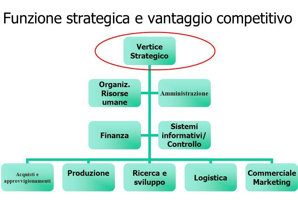 Funzione strategica e vantaggio competitivo Vertice Strategico Acquisti e approvvigionamenti Produzione Ricerca e sviluppoLogistica Commerciale Market