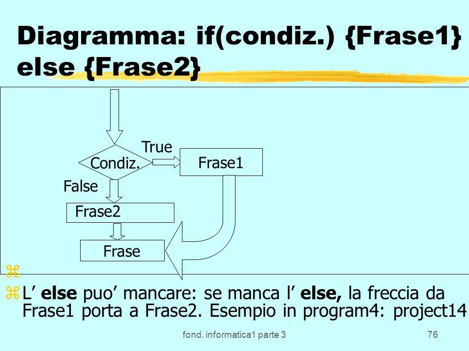 fond. informatica1 parte 376 Diagramma: if(condiz.) {Frase1} else {Frase2} Condiz.