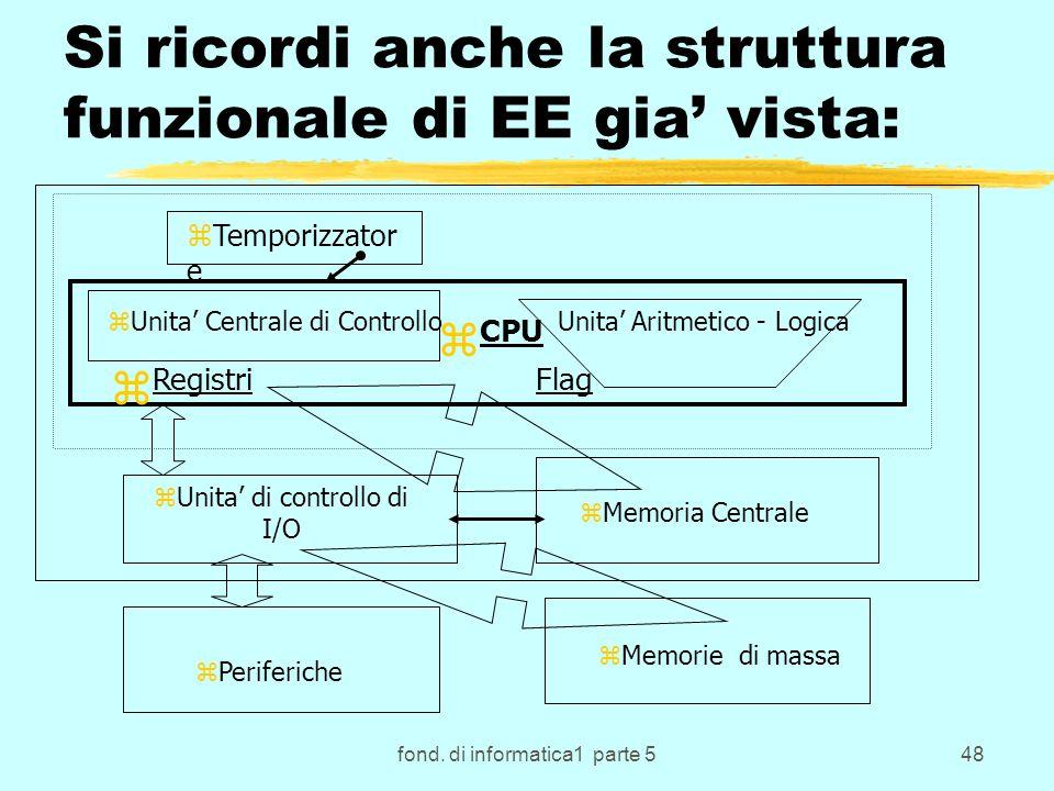 fond. di informatica1 parte 548 Si ricordi anche la struttura funzionale di EE gia vista: zTemporizzator e zUnita Centrale di Controllo Unita Aritmeti