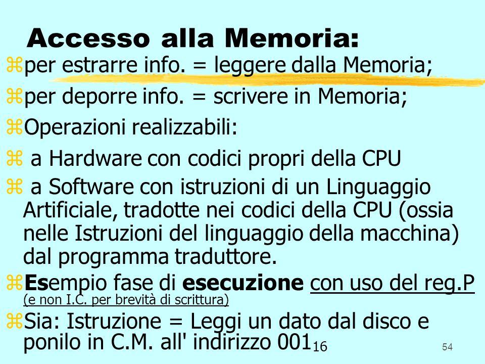 54 Accesso alla Memoria: zper estrarre info. = leggere dalla Memoria; zper deporre info. = scrivere in Memoria; zOperazioni realizzabili: z a Hardware