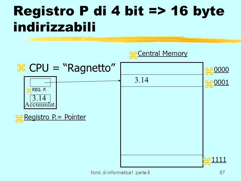 fond. di informatica1 parte 557 Registro P di 4 bit => 16 byte indirizzabili z CPU = Ragnetto z REG. P. z Central Memory z 0000 z 0001 z 1111 z Regist