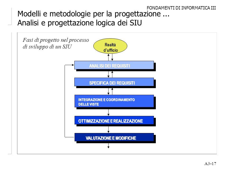 FONDAMENTI DI INFORMATICA III A3-17 Modelli e metodologie per la progettazione... Analisi e progettazione logica dei SIU Fasi di progetto nel processo