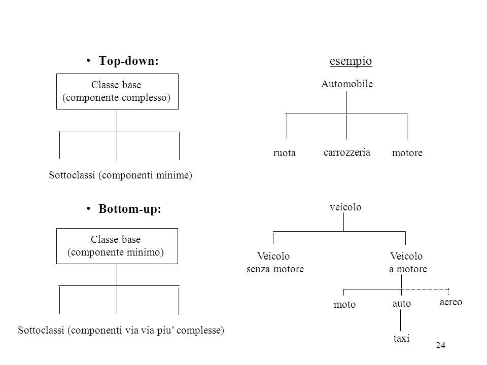 24 Top-down:esempio Bottom-up: Classe base (componente complesso) Sottoclassi (componenti minime) Automobile ruota carrozzeria motore Classe base (com