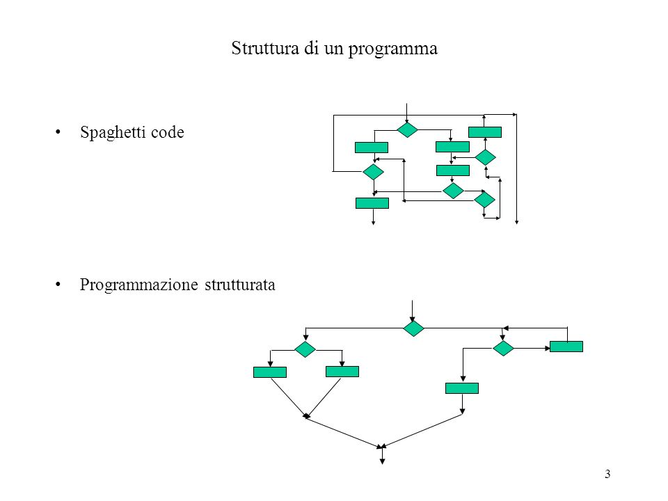 64 seconda versione //oop36.cpp #include class complesso { private: float pr, pi; public: complesso(){pr=0;pi=0;}//costruttore di default complesso(float x,float y); //altro costruttore complesso cadd(complesso arg); complesso csub(complesso arg); complesso cmult(complesso arg); void visualizza(); }; complesso::complesso(float x, float y){ pr=x; pi=y; } complesso complesso::cadd(complesso arg){complesso t; t.pr=pr+arg.pr; t.pi=pi+arg.pi; return t;} complesso complesso::csub(complesso arg){complesso t; t.pr=pr-arg.pr; t.pi=pi- arg.pi; return t;} complesso complesso::cmult(complesso arg) { complesso t; float temp1, temp2; temp1=pr*arg.pr - pi*arg.pi; temp2=pr*arg.pi + pi*arg.pr; t.pr=temp1; t.pi=temp2; return t; }