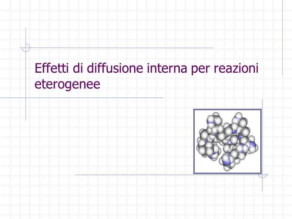 Corso di Reattori ChimiciTrieste, 28 January, 2014 - slide 42 Dipendenza della velocità di reazione dalle dimensioni delle particella catalitica T lineare U 1/2 T exp (8-24 kJ/mol) U ind.